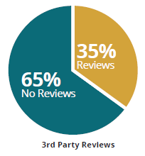 3rd party reviews